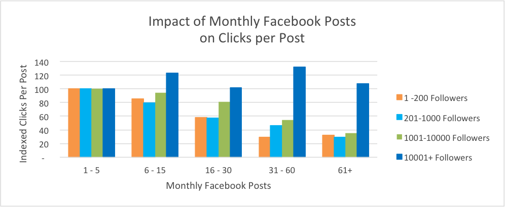 monthly-facebook-posts-on-clicks-per-post